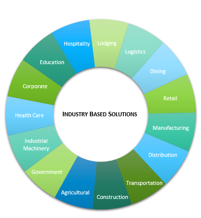 industry based solutions