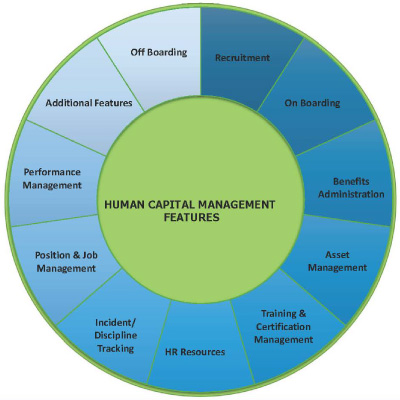 Human capital management features